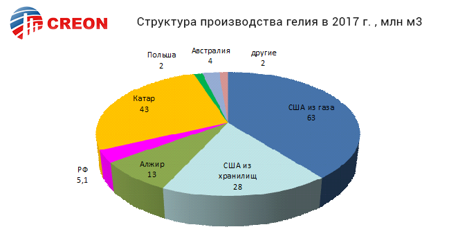 Структура производства гелия в 2017 г., млн м3