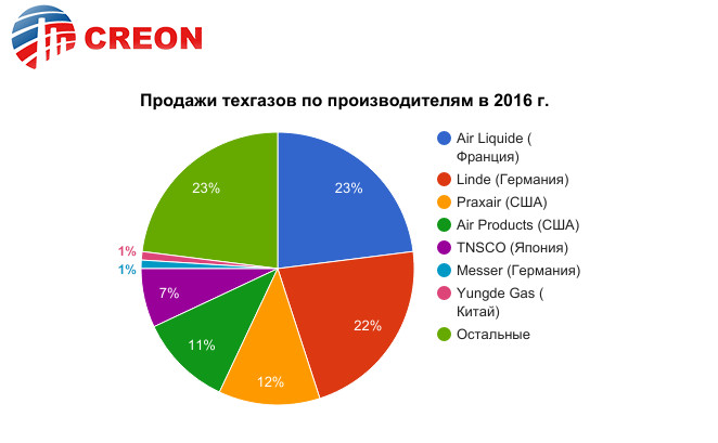 Продажи техгазов по производителям в 2016 г.