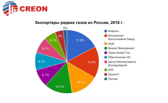 Экспортеры редких газов из России, 2016 г.