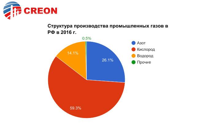 Структура производства промышленных газов в РФ в 2016г.