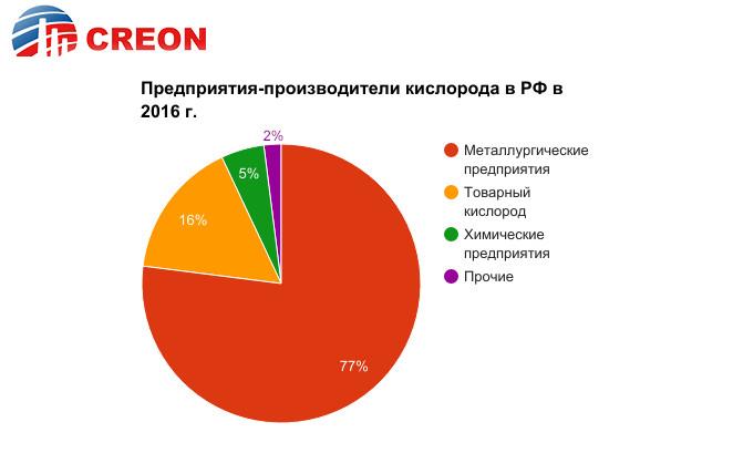 Предприятия-производители кислорода в РФ в 2016 г.