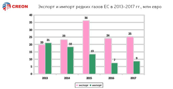 Экспорт и импорт редких газов ЕС в 2013-2017 гг., млн евро
