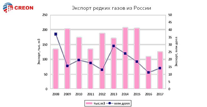 Экспорт редких газов из России