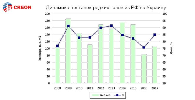 Динамика поставок редких газов из РФ на Украину