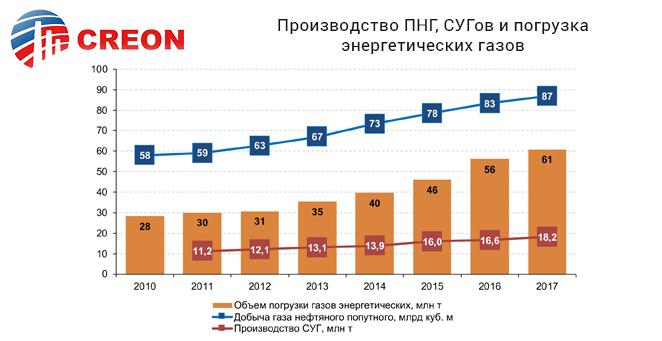 Производство ПНГ, СУГов и погрузка энергетических газов