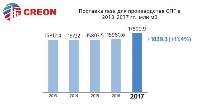 Поставка газа для производства СПГ в 2013-2017 гг., млн м. куб