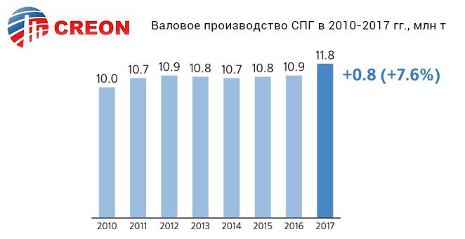 Валовое производство СПГ в 2010-2017 гг., млн т